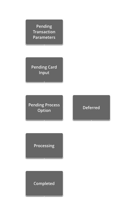 Transaction State Machine Diagram